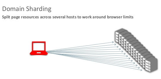 http-domain-sharding-split-page-load-between-servers