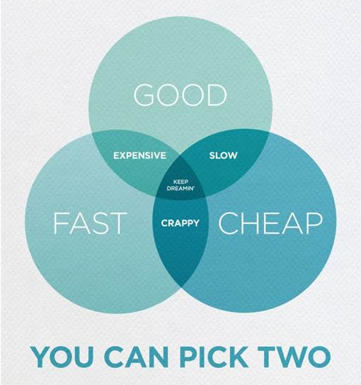 can't have it all - choose 2 from good, fast and cheap