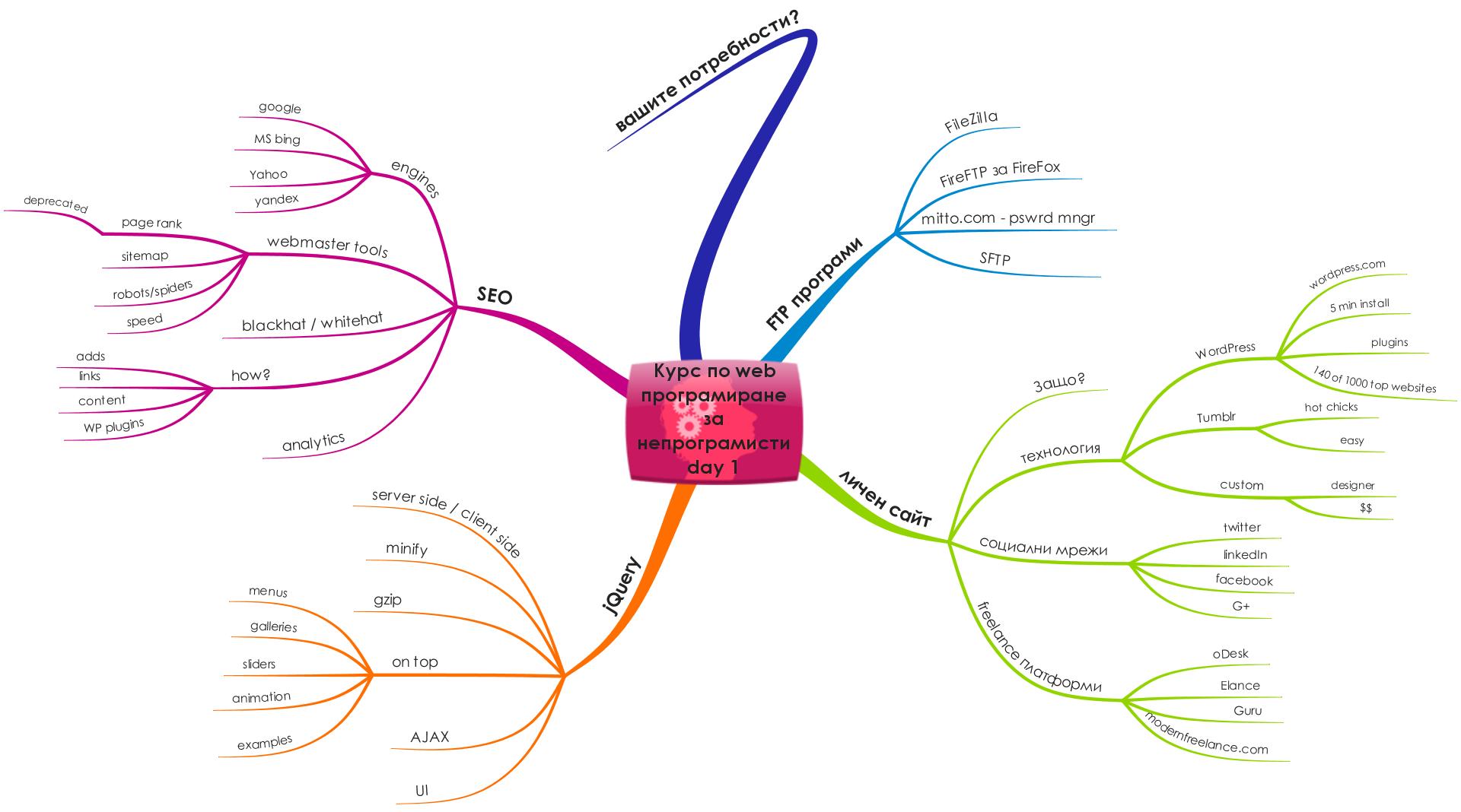 web development for non programmers anton ruzehkov startitsmart initLab